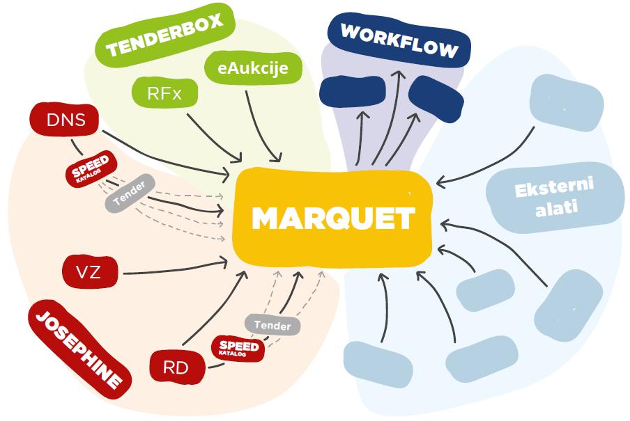 MARQUET - schéma 2