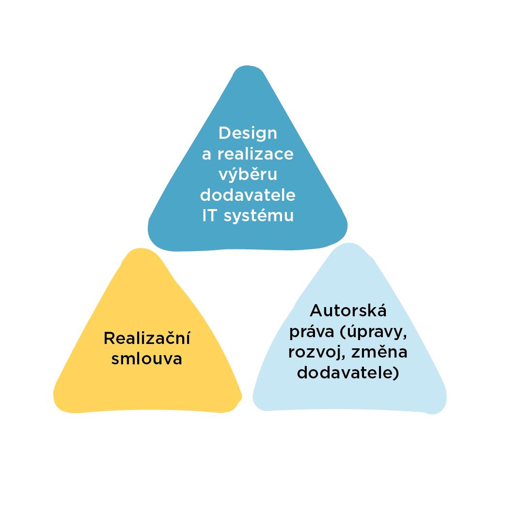 Schéma - Efektivní nákup sw a IT systémů