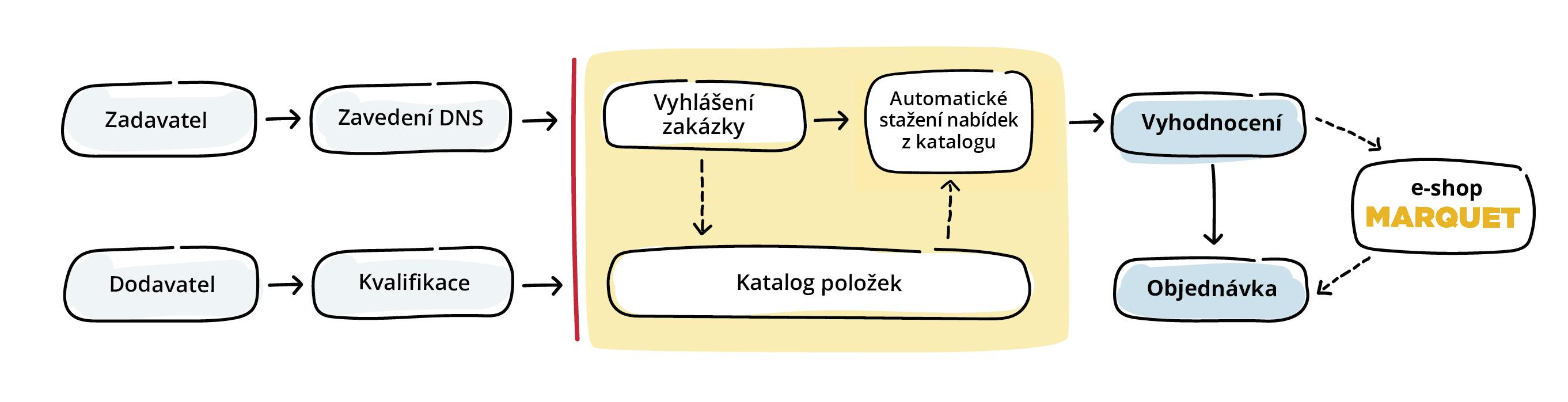Systém flexibilního tendrování - procesní schéma